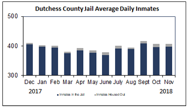 Dutchess County Jail Average Daily Inmates
