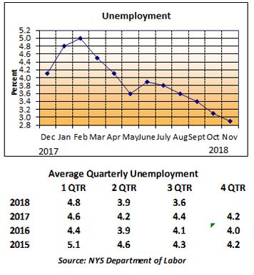 Unemployment statistics, quarterly through 2018, Q1