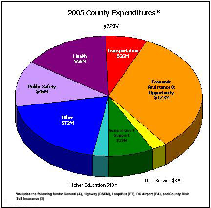 2005 County Expenditures