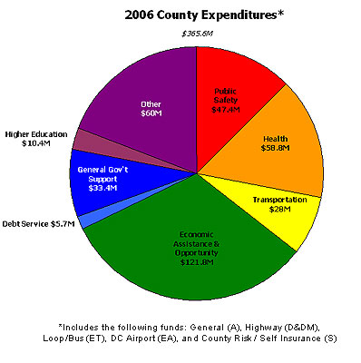 2006 County Expenditures