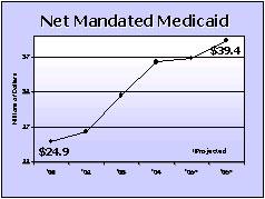 Net Mandated Medicaid graph