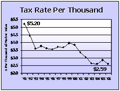 Tax Rate per Thousand graph