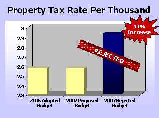 Graph - Property Tax Rate Per Thousand