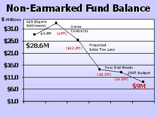 Graph - Non-Earmarked Fund Balance