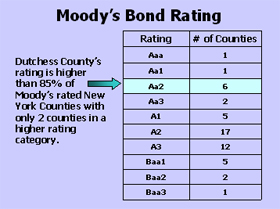 Moody's Bond Rating for Dutchess County Aa2