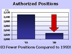 Authorized Positions Graph