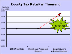 2009 State of the County Address Graph - County Tax Rate Per Thousand