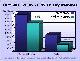2009 State of the County Graph 1 - Dutchess County vs. NY County Averages