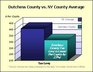 Dutchess vs NY County Average Per Capita Tax Levy Graph