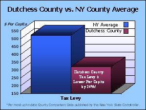 Dutchess Co. vs NY County Avg-$ Per Capita/Tax Levy Graph