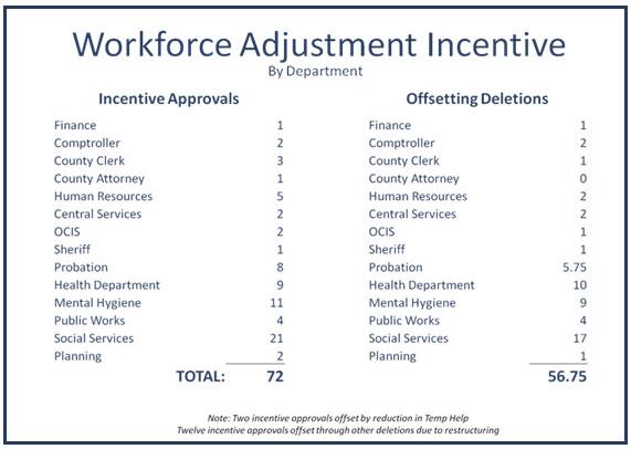 Workforce Adjustment Incentive info image