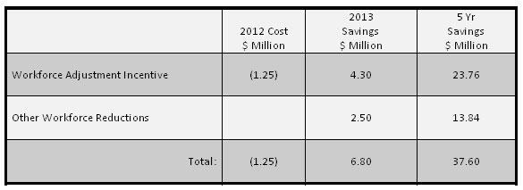 Workforce Adjustment Savings image