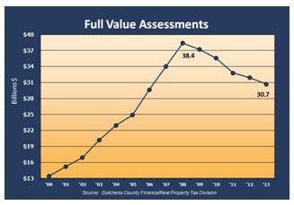 Full Value Assessments graph