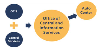 Consolidation of Office of Computer Information Ssystems and Central Services image