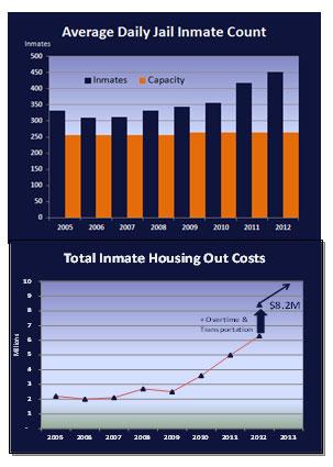 Inmates graph