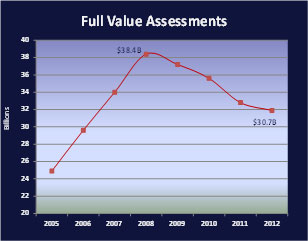 Full Value Assessments graph