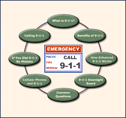 Image Map of links to 9-1-1 information