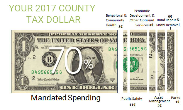 Your 2017 County Tax Dollar - Mandated Spending