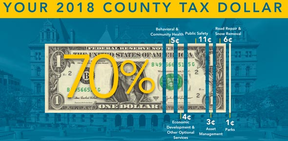 Graphic: Your 2018 County Dollar