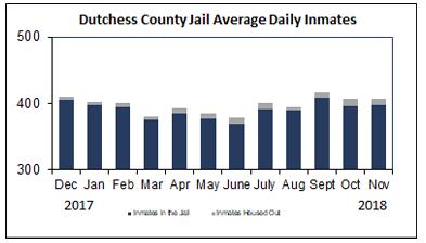 Dutchess County Jail Average Daily Inmates