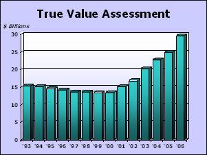 True Value Assessment graph
