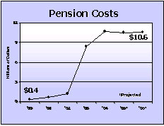 Pension Costs graph