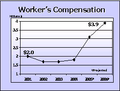 Worker's Compensation graph