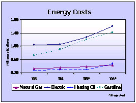 Energy Costs graph