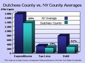 Graph - Property Taxes Dutchess County vs. NY County Averages
