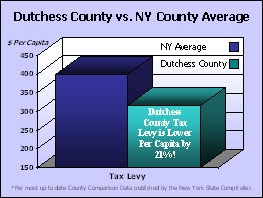 2009 State of the County Address Graph 2 - Dutchess County vs. NY County Average