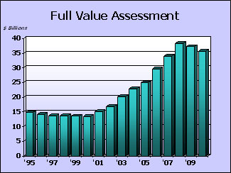 Full Value Assessment Graph