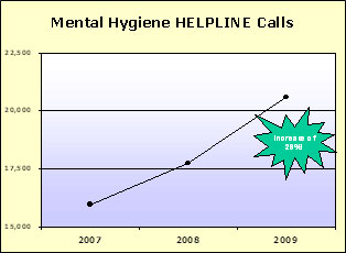 Mental Hygiene HELPLINE Calls Graph