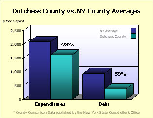 Dutchess vs NY County Average Per Capita Expenditures & Debt Graph
