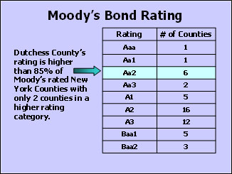 Moody's Bond Rating Chart