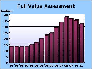 Full Value Assessment Graph