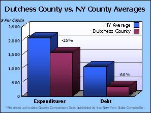 Dutchess Co. vs NY County Avg-$ Per Capita/Expenditures and Debt Graph