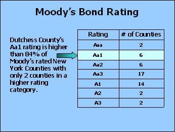 Moody's Bond Rating chart