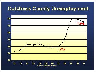Dutchess County Unemployment Graph