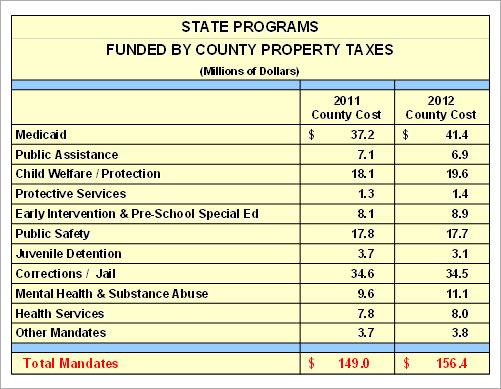 State Programs Funded by County Property Taxes Table