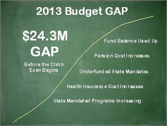 2013 Budget Gap Graph