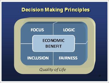 Decision Making Principles image