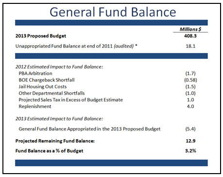 General Fund Balance Info image