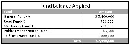 Fund Balance Applied image