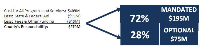 Mandated/Optional percentage graph