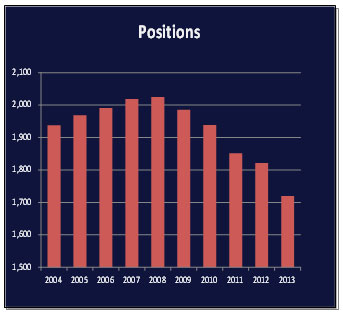 Positions graph