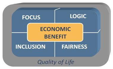 Economic Benefit image