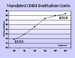 Mandated Child Institution Costs graph