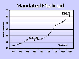 Mandated Medicaid graph