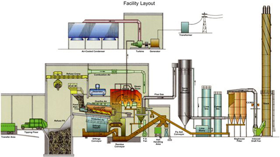 DCRRA Facility Layout
