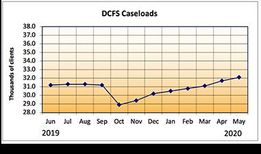 DCFS Caseloads Graph